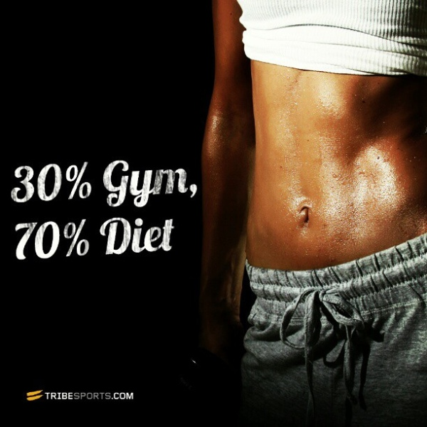 Photo of woman's abs with text that says 30% gym, 70% diet